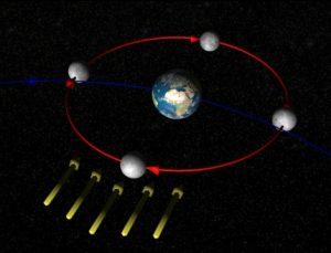 Schema Mondphasen